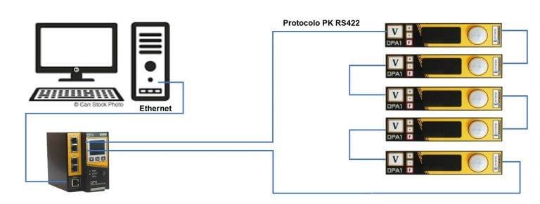 Ejemplo de conexión del sistema Pick To Light de Electrotec