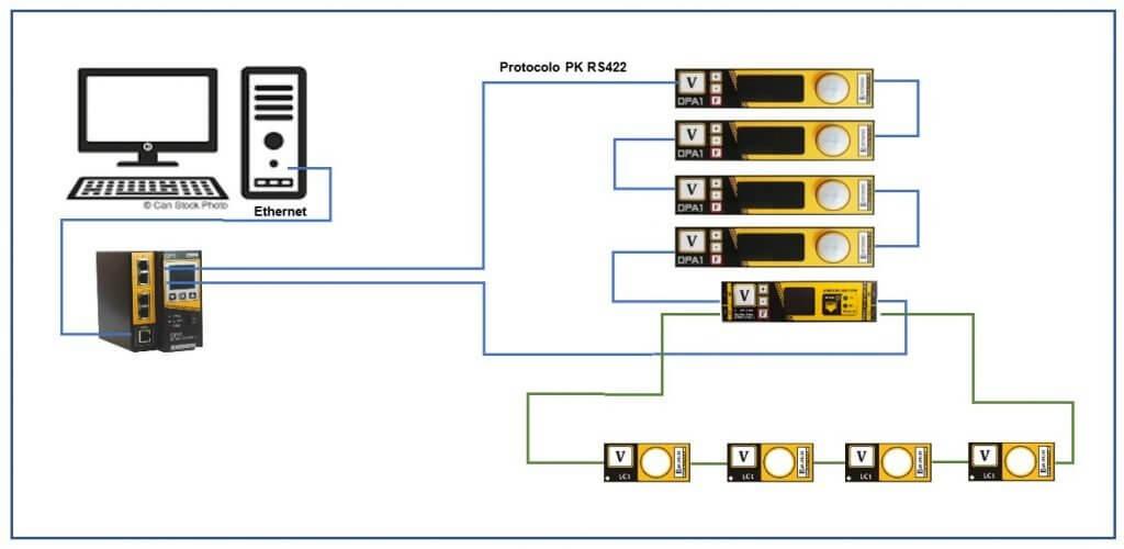 Ejemplo de conexión de la Interface Low Cost LCI2